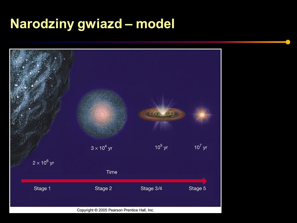 Narodziny gwiazd – obserwacje Z młodą gwiazdą związane są charakterystyczne struktury – strugi (dżety) cząstek.
