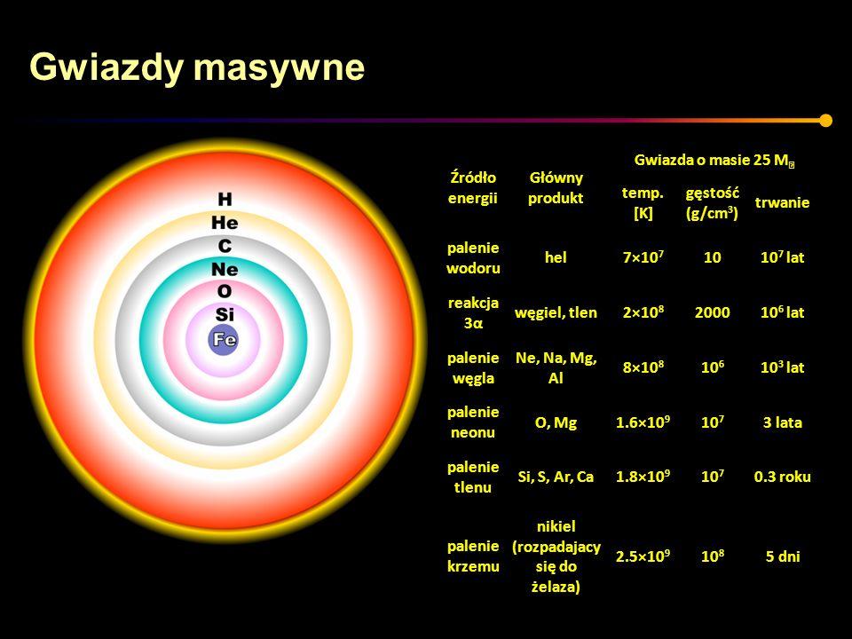 Gwiazdy masywne Źródło energii Główny produkt Gwiazda o masie 25 M temp. [K] gęstość (g/cm 3 ) trwanie palenie wodoru hel7×10 7 1010 7 lat reakcja 3α