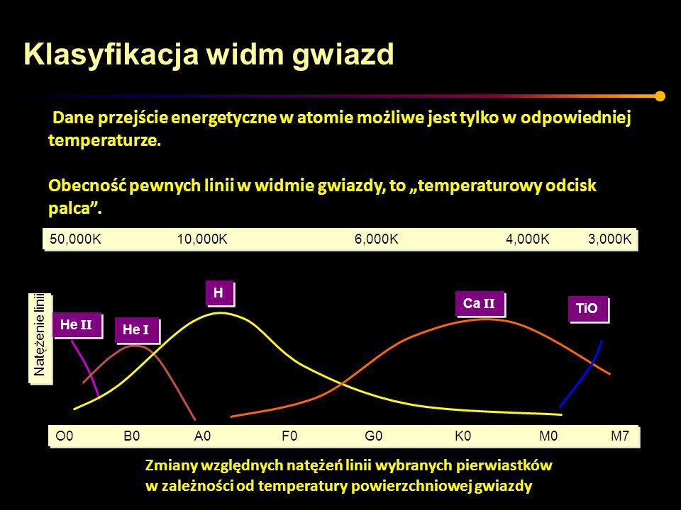 Natężenie linii 50,000K 10,000K 6,000K 4,000K 3,000K O0B0 A0 F0 G0 K0 M0 M7 He II He I H H Ca II TiO Dane przejście energetyczne w atomie możliwe jest
