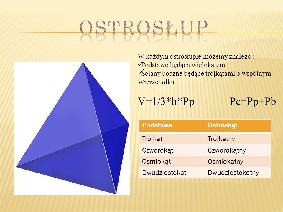 W każdym ostrosłupie możemy znaleźć : Podstawę będącą wielokątem Ściany boczne będące trójkątami o wspólnym Wierzchołku V=1/3*h*Pp Pc=Pp+Pb PodstawaOs