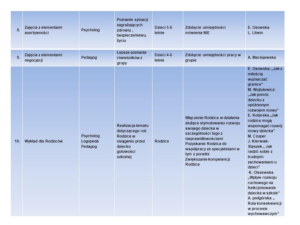 8. Zajęcia z elementami asertywności Psycholog Poznanie sytuacji zagrażających zdrowiu, bezpieczeństwu, życiu Dzieci 5-6 letnie Zdobycie umiejętności