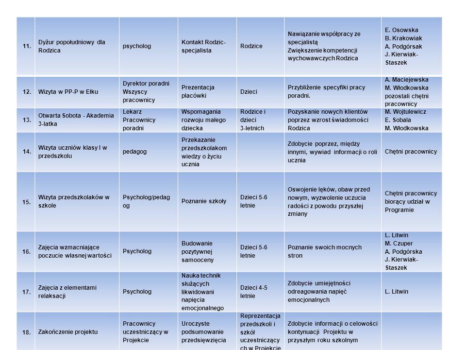11. Dyżur popołudniowy dla Rodzica psycholog Kontakt Rodzic- specjalista Rodzice Nawiązanie współpracy ze specjalistą Zwiększenie kompetencji wychowaw
