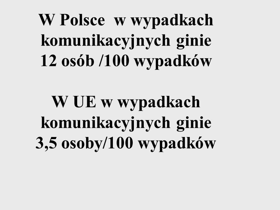 W Polsce w wypadkach komunikacyjnych ginie 12 osób /100 wypadków W UE w wypadkach komunikacyjnych ginie 3,5 osoby/100 wypadków