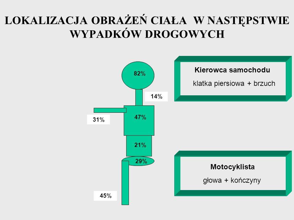 LOKALIZACJA OBRAŻEŃ CIAŁA W NASTĘPSTWIE WYPADKÓW DROGOWYCH 82% 47% 21% 29% 14% 31% 45% Kierowca samochodu klatka piersiowa + brzuch Motocyklista głowa