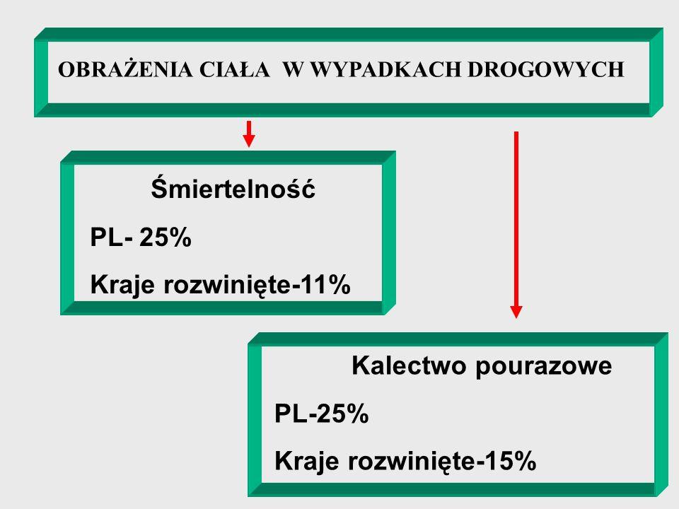 OBRAŻENIA CIAŁA W WYPADKACH DROGOWYCH Śmiertelność PL- 25% Kraje rozwinięte-11% Kalectwo pourazowe PL-25% Kraje rozwinięte-15%