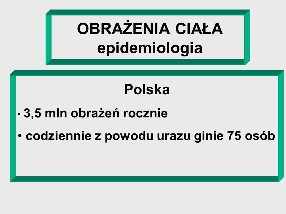 OBRAŻENIA CIAŁA epidemiologia Polska 3,5 mln obrażeń rocznie codziennie z powodu urazu ginie 75 osób