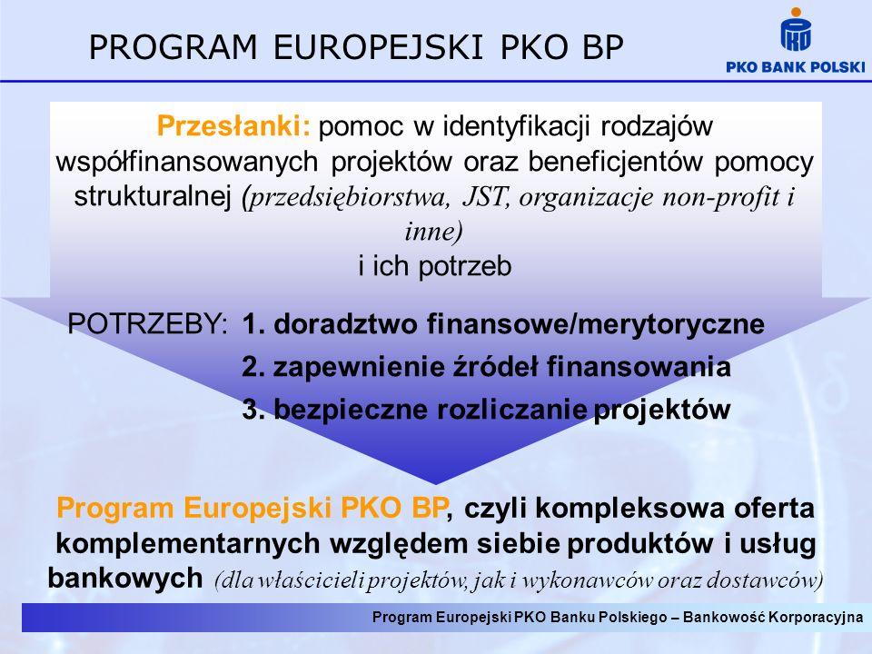 Program Europejski PKO Banku Polskiego – Bankowość Korporacyjna PROGRAM EUROPEJSKI PKO BP Przesłanki: pomoc w identyfikacji rodzajów współfinansowanych projektów oraz beneficjentów pomocy strukturalnej ( przedsiębiorstwa, JST, organizacje non-profit i inne) i ich potrzeb POTRZEBY: 1.