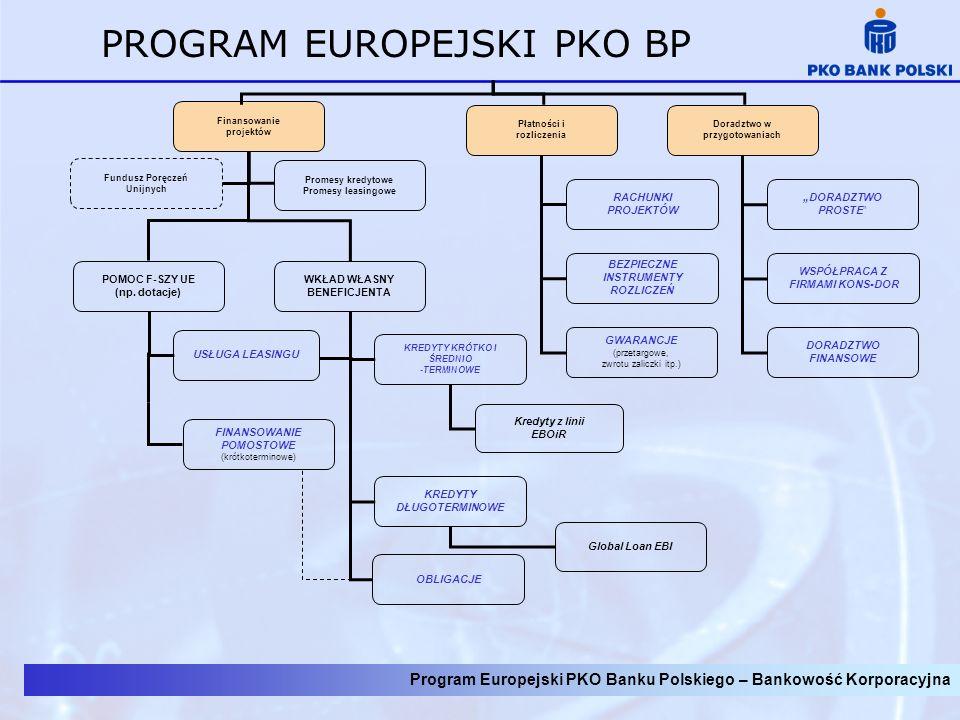 Program Europejski PKO Banku Polskiego – Bankowość Korporacyjna PROGRAM EUROPEJSKI PKO BP 4.