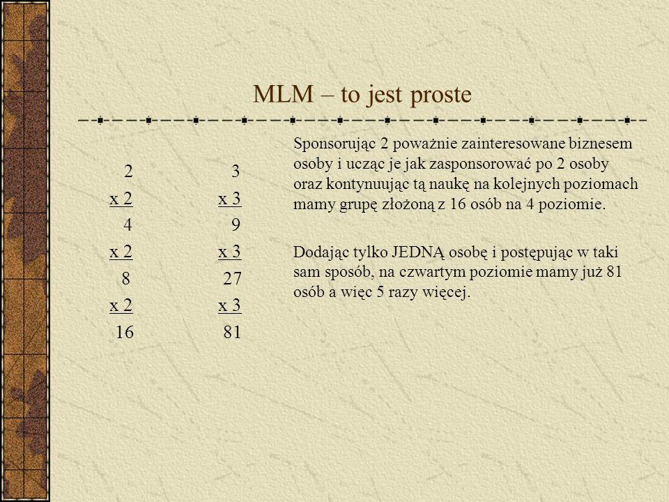 MLM - eksplozja 5 x 5 25 x 5 125 x 5 625 Dodając 2 poważnie myślące o biznesie osoby i powielając to na niższych poziomach, doprowadzamy do fazy eksplozji biznesu.