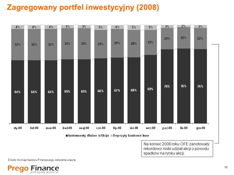 10 Zagregowany portfel inwestycyjny (2008) Na koniec 2008 roku OFE zanotowały rekordowo niski udział akcji z powodu spadków na rynku akcji. Źródło: Ko
