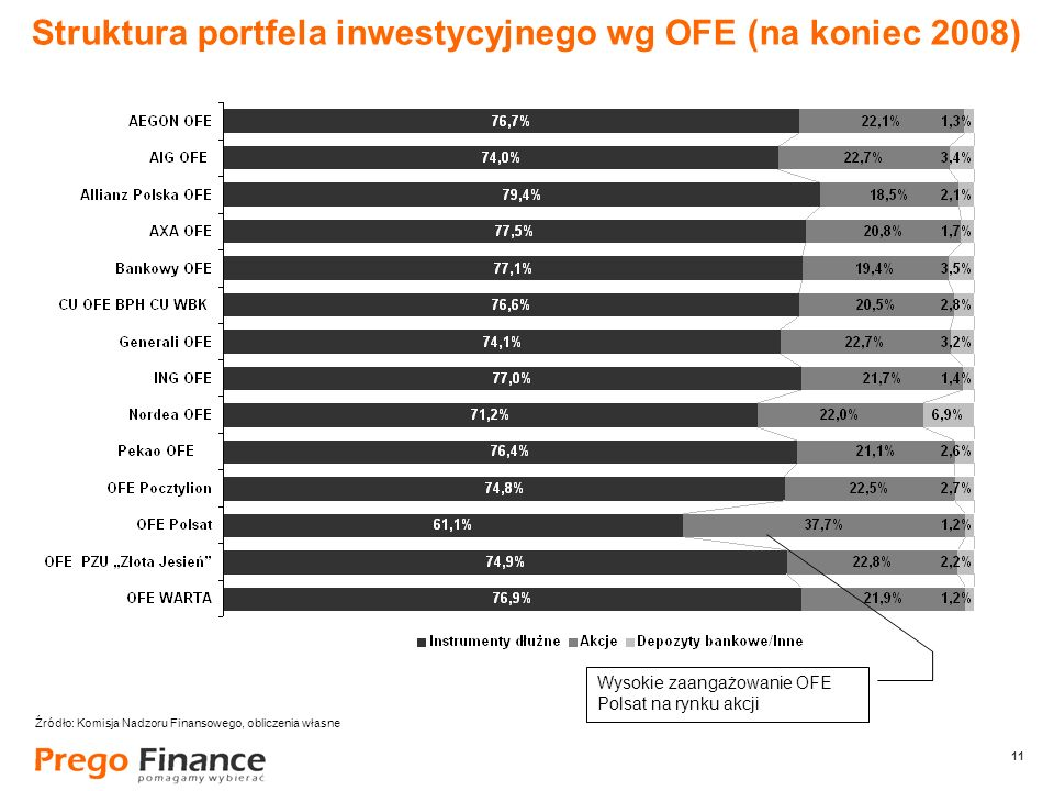 11 Struktura portfela inwestycyjnego wg OFE (na koniec 2008) Wysokie zaangażowanie OFE Polsat na rynku akcji Źródło: Komisja Nadzoru Finansowego, obli