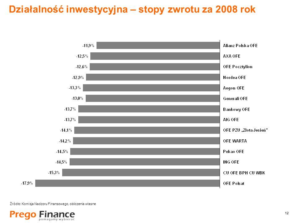12 Działalność inwestycyjna – stopy zwrotu za 2008 rok Źródło: Komisja Nadzoru Finansowego, obliczenia własne