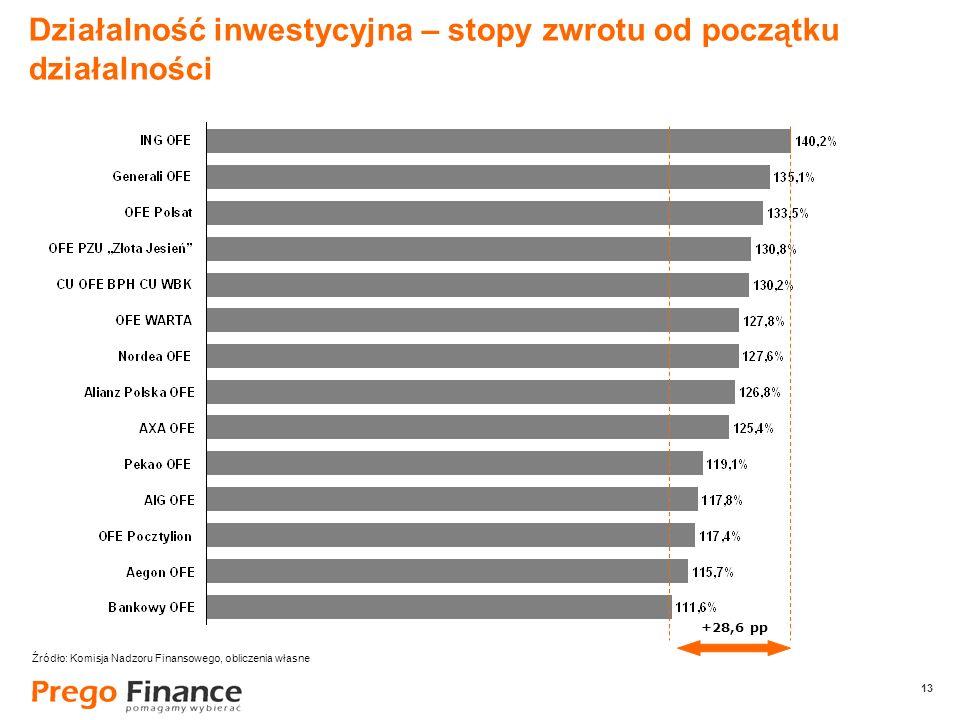 13 Działalność inwestycyjna – stopy zwrotu od początku działalności +28,6 pp Źródło: Komisja Nadzoru Finansowego, obliczenia własne