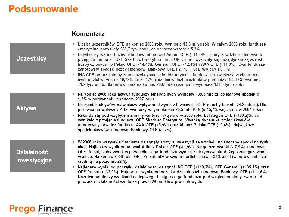 2 2 Podsumowanie Liczba uczestników OFE na koniec 2008 roku wyniosła 13,8 mln osób. W całym 2008 roku fundusze emerytalne pozyskały 689,7 tys. osób, c