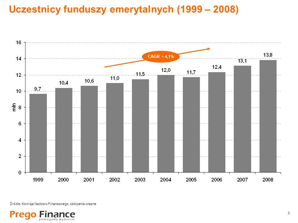 3 Uczestnicy funduszy emerytalnych (1999 – 2008) CAGR = 4,1% Źródło: Komisja Nadzoru Finansowego, obliczenia własne