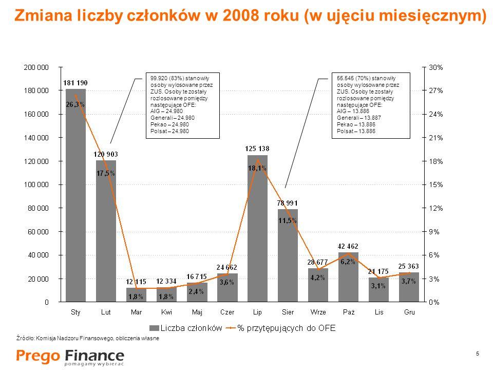 5 5 Zmiana liczby członków w 2008 roku (w ujęciu miesięcznym) 99.920 (83%) stanowiły osoby wylosowane przez ZUS. Osoby te zostały rozlosowane pomiędzy