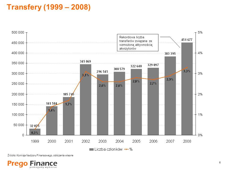 6 6 Transfery (1999 – 2008) Rekordowa liczba transferów związana ze wzmożoną aktywnością akwizytorów Źródło: Komisja Nadzoru Finansowego, obliczenia w