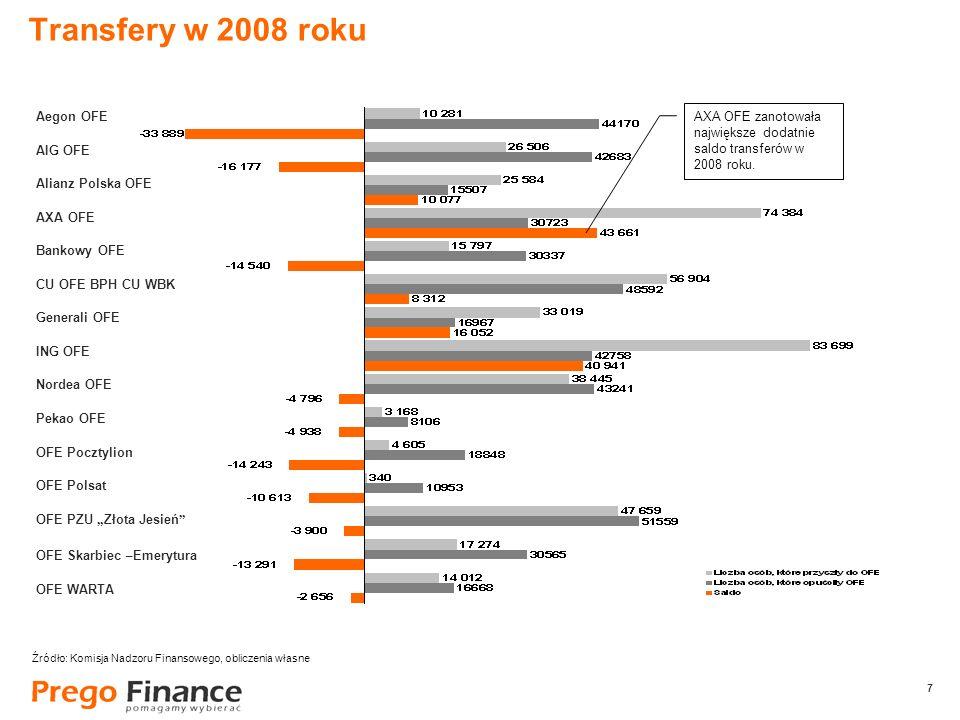 7 7 Transfery w 2008 roku AXA OFE zanotowała największe dodatnie saldo transferów w 2008 roku. Źródło: Komisja Nadzoru Finansowego, obliczenia własne