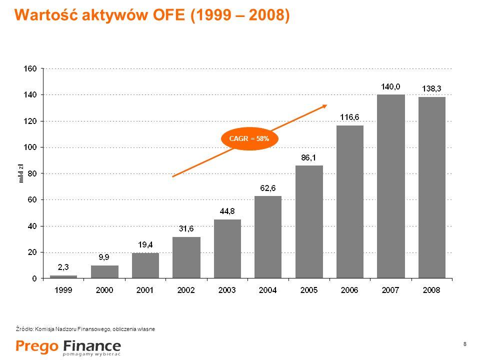 8 8 Wartość aktywów OFE (1999 – 2008) CAGR = 58% Źródło: Komisja Nadzoru Finansowego, obliczenia własne