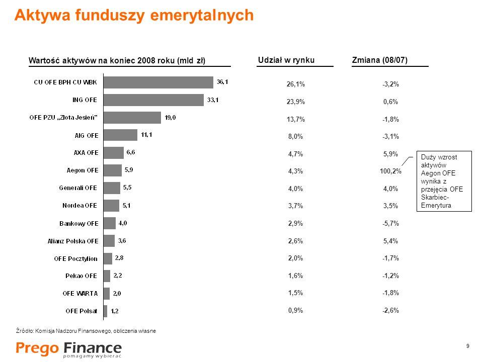 9 9 26,1% 23,9% 13,7% 8,0% 4,7% 4,3% 4,0% 3,7% 2,9% 2,6% 2,0% 1,6% 1,5% 0,9% Aktywa funduszy emerytalnych Wartość aktywów na koniec 2008 roku (mld zł)