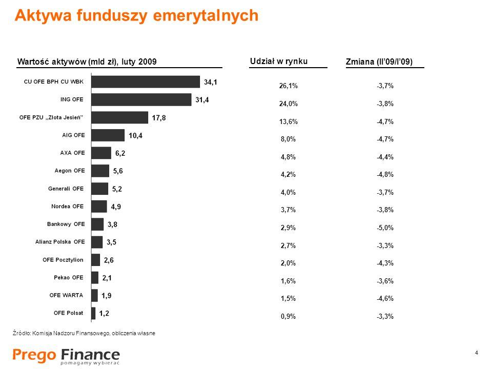 4 4 26,1% 24,0% 13,6% 8,0% 4,8% 4,2% 4,0% 3,7% 2,9% 2,7% 2,0% 1,6% 1,5% 0,9% Aktywa funduszy emerytalnych Wartość aktywów (mld zł), luty 2009 Udział w rynku -3,7% -3,8% -4,7% -4,4% -4,8% -3,7% -3,8% -5,0% -3,3% -4,3% -3,6% -4,6% -3,3% Zmiana (II09/I09) Źródło: Komisja Nadzoru Finansowego, obliczenia własne
