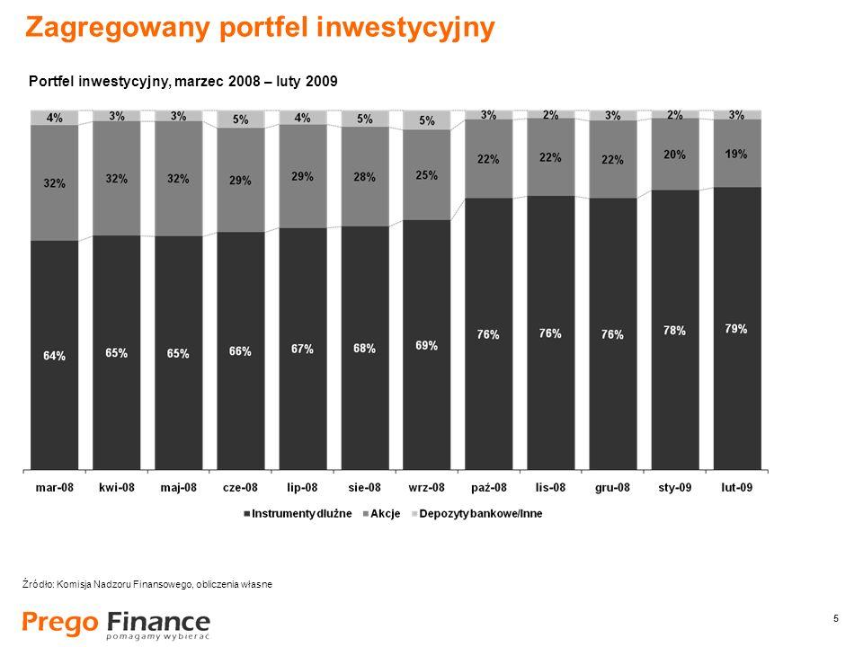 5 5 Zagregowany portfel inwestycyjny Źródło: Komisja Nadzoru Finansowego, obliczenia własne Portfel inwestycyjny, marzec 2008 – luty 2009
