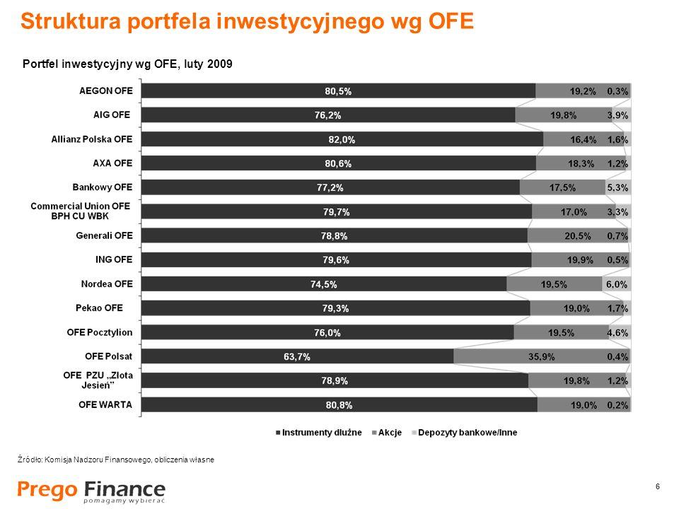6 6 Struktura portfela inwestycyjnego wg OFE Źródło: Komisja Nadzoru Finansowego, obliczenia własne Portfel inwestycyjny wg OFE, luty 2009