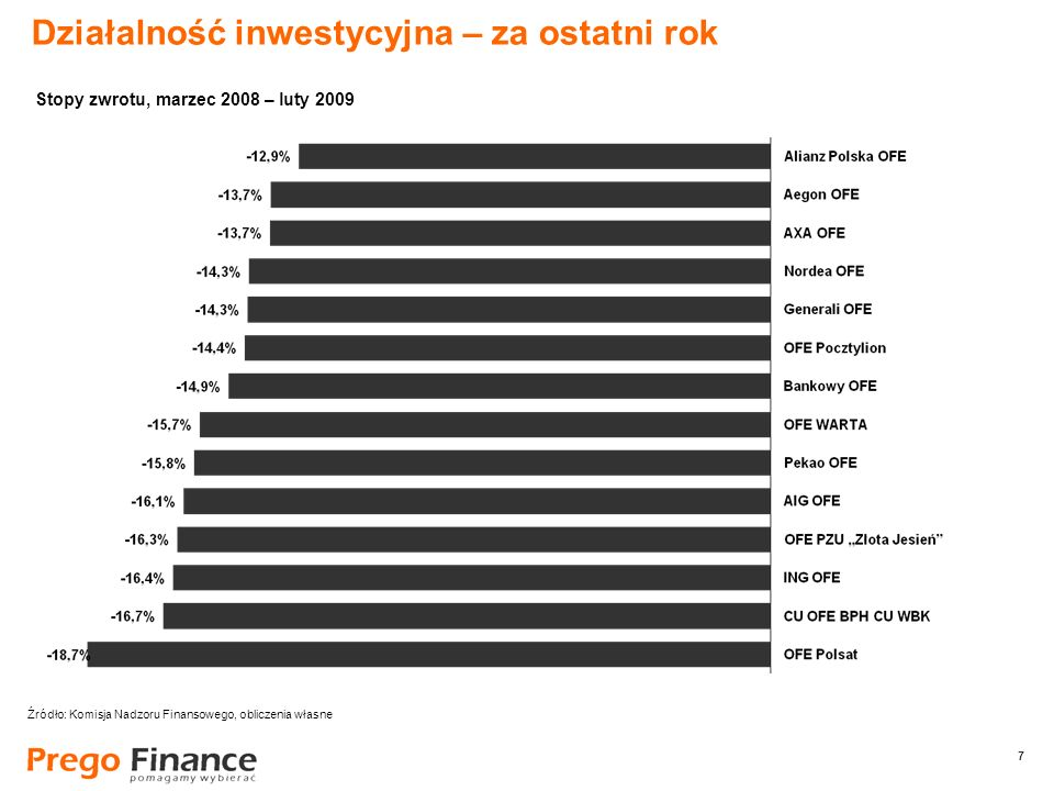 7 7 Działalność inwestycyjna – za ostatni rok Źródło: Komisja Nadzoru Finansowego, obliczenia własne Stopy zwrotu, marzec 2008 – luty 2009