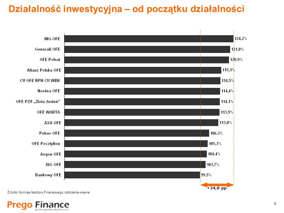 8 8 Działalność inwestycyjna – od początku działalności +24,8 pp Źródło: Komisja Nadzoru Finansowego, obliczenia własne