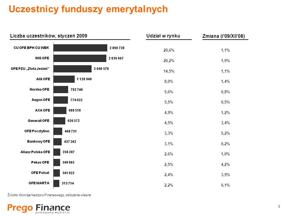 3 3 20,6% 20,2% 14,5% 8,0% 5,6% 5,5% 4,9% 4,5% 3,3% 3,1% 2,6% 2,5% 2,4% 2,2% Uczestnicy funduszy emerytalnych Liczba uczestników, styczeń 2009Udział w rynku 1,1% 1,9% 1,1% 1,4% 0,8% 0,5% 1,2% 3,4% 5,2% 0,2% 1,0% 4,2% 3,9% 0,1% Zmiana (I09/XII08) Źródło: Komisja Nadzoru Finansowego, obliczenia własne