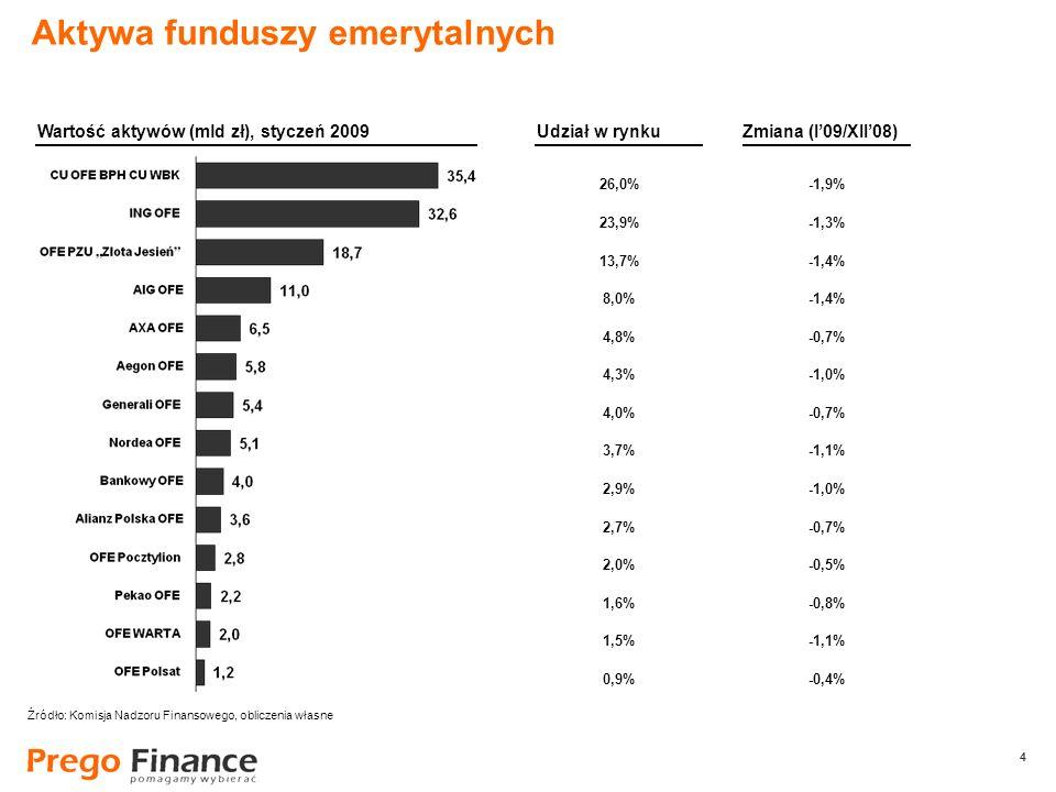 4 4 26,0% 23,9% 13,7% 8,0% 4,8% 4,3% 4,0% 3,7% 2,9% 2,7% 2,0% 1,6% 1,5% 0,9% Aktywa funduszy emerytalnych Wartość aktywów (mld zł), styczeń 2009Udział w rynku -1,9% -1,3% -1,4% -0,7% -1,0% -0,7% -1,1% -1,0% -0,7% -0,5% -0,8% -1,1% -0,4% Zmiana (I09/XII08) Źródło: Komisja Nadzoru Finansowego, obliczenia własne