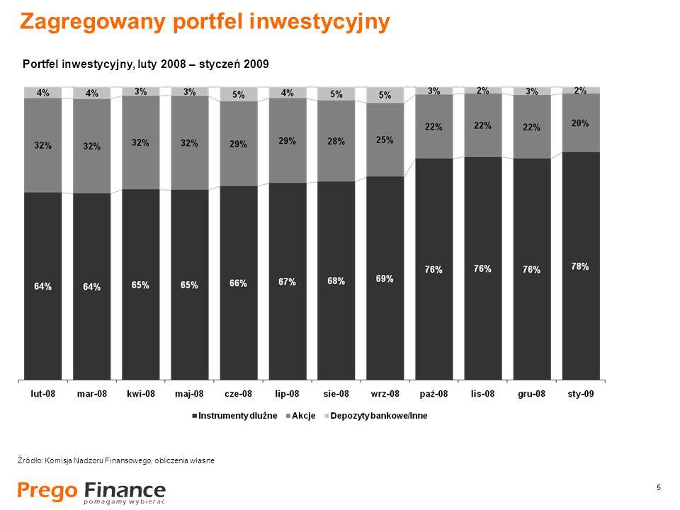 5 5 Zagregowany portfel inwestycyjny Źródło: Komisja Nadzoru Finansowego, obliczenia własne Portfel inwestycyjny, luty 2008 – styczeń 2009