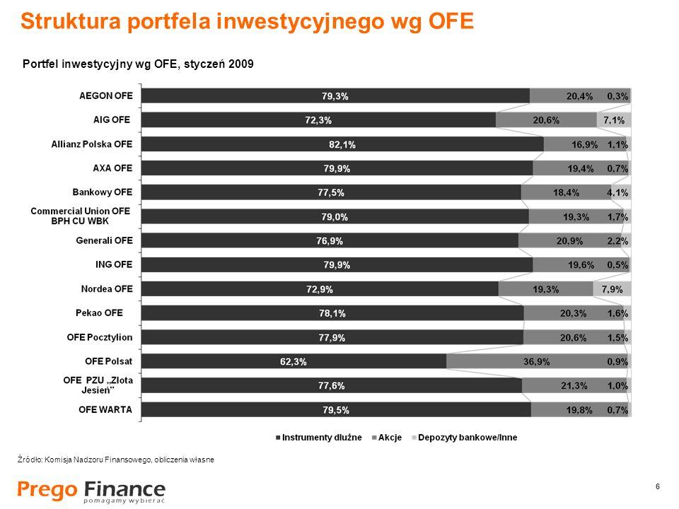 6 6 Struktura portfela inwestycyjnego wg OFE Źródło: Komisja Nadzoru Finansowego, obliczenia własne Portfel inwestycyjny wg OFE, styczeń 2009