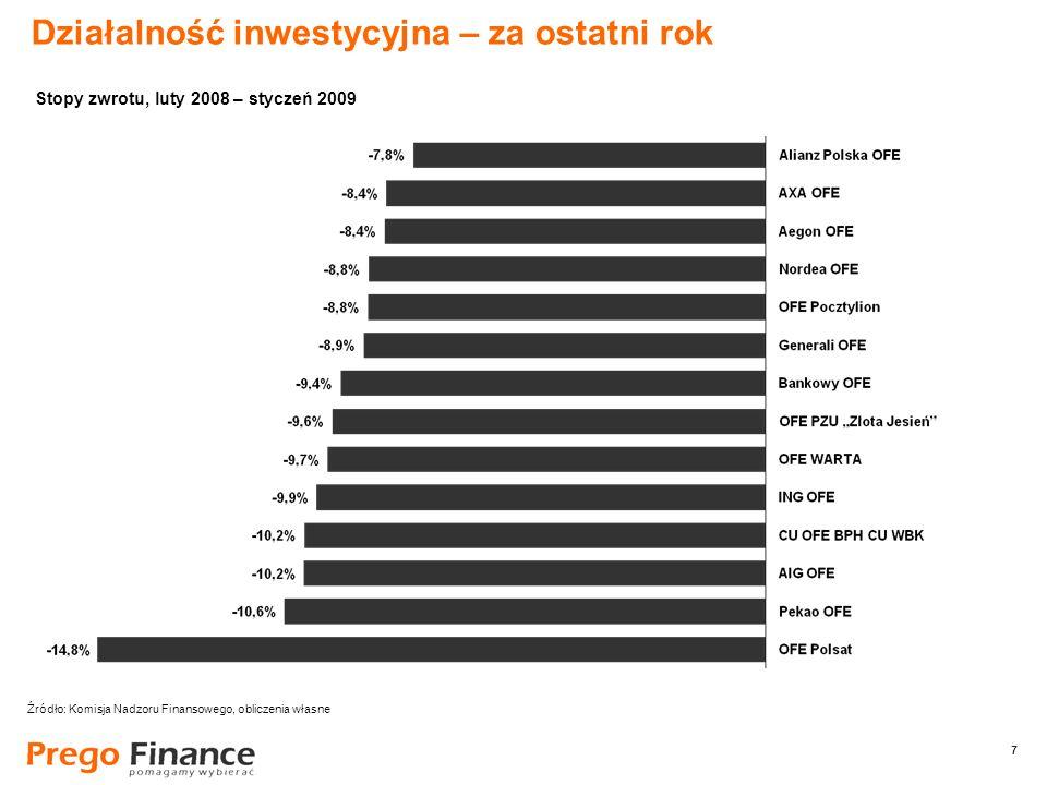 7 7 Działalność inwestycyjna – za ostatni rok Źródło: Komisja Nadzoru Finansowego, obliczenia własne Stopy zwrotu, luty 2008 – styczeń 2009