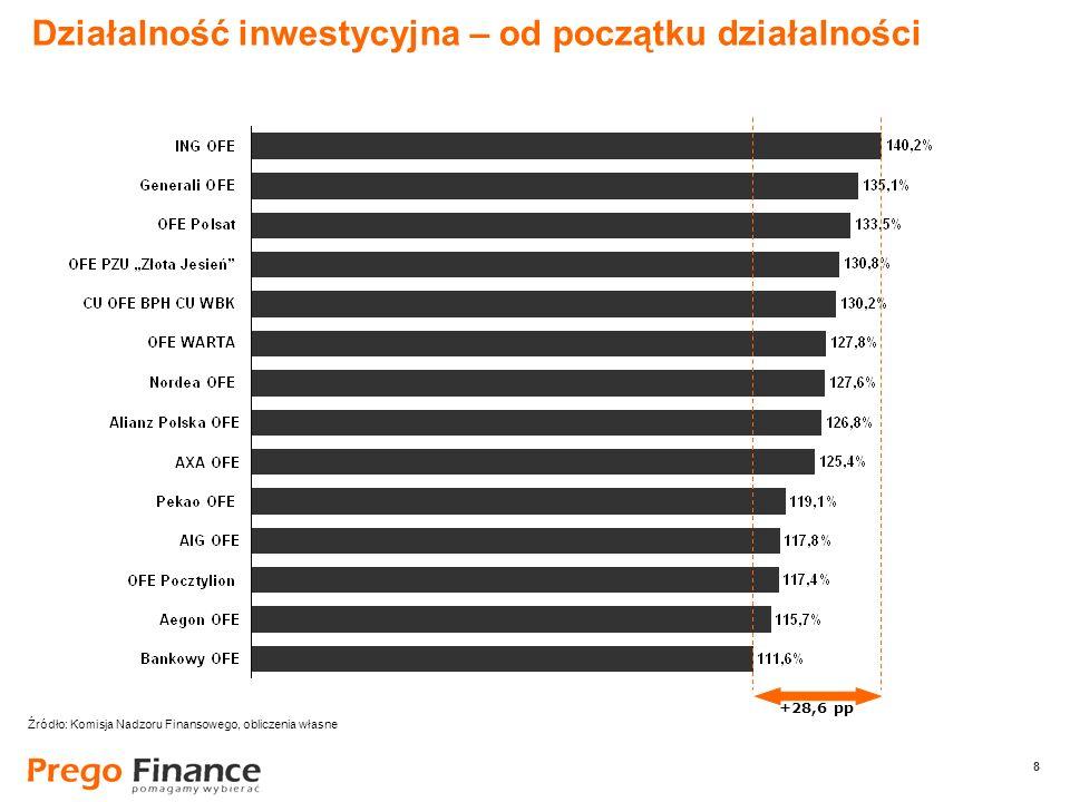8 8 Działalność inwestycyjna – od początku działalności +28,6 pp Źródło: Komisja Nadzoru Finansowego, obliczenia własne