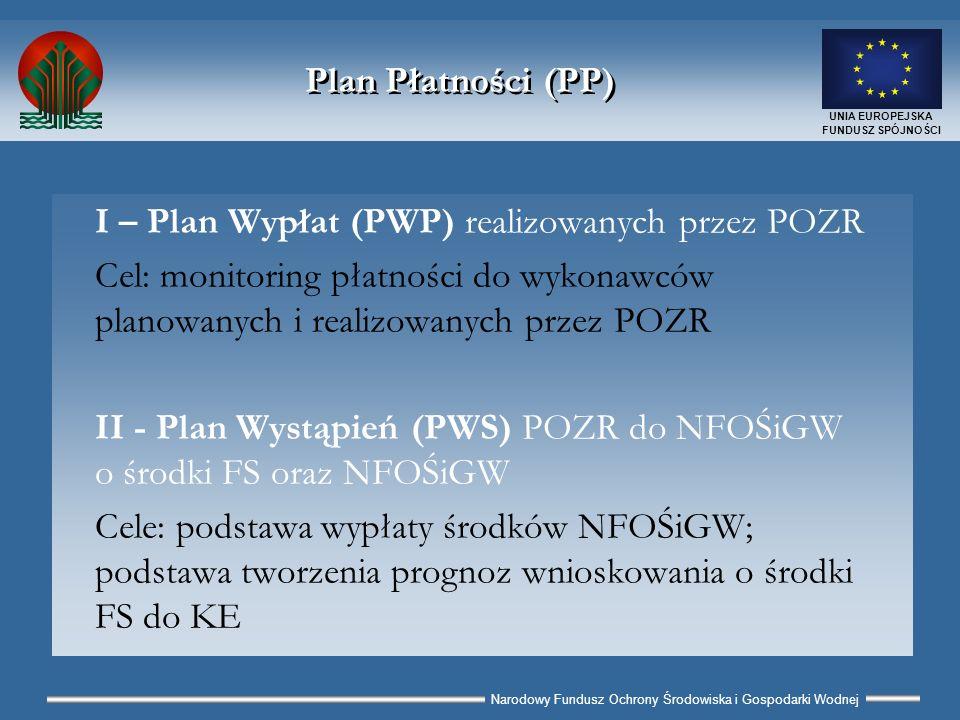Narodowy Fundusz Ochrony Środowiska i Gospodarki Wodnej UNIA EUROPEJSKA FUNDUSZ SPÓJNOŚCI Wzór Planu Płatności (PP) I - Plan Wypłat (PWP) – bez zmian II - Plan Wystąpień (PWS) – dodano: planowanie dopłat do kredytów (gdy dotyczy) automatyczne naliczanie bieżącego salda pożyczek płatniczych