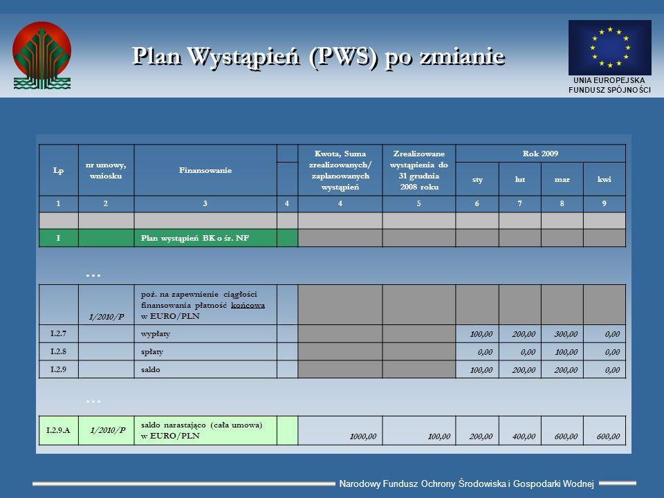 Narodowy Fundusz Ochrony Środowiska i Gospodarki Wodnej UNIA EUROPEJSKA FUNDUSZ SPÓJNOŚCI Terminy - bazowe Plany Płatności Bazowy PWS na następny rok kalendarzowy: wersja elektroniczna – do 15 grudnia roku poprzedzającego rok, na który został przygotowany bazowy PWS wydruk – po akceptacji wersji elektronicznej przez koordynatora w NFOŚiGW, nie później niż do 31 grudnia roku poprzedzającego rok, na który został przygotowany bazowy PWS