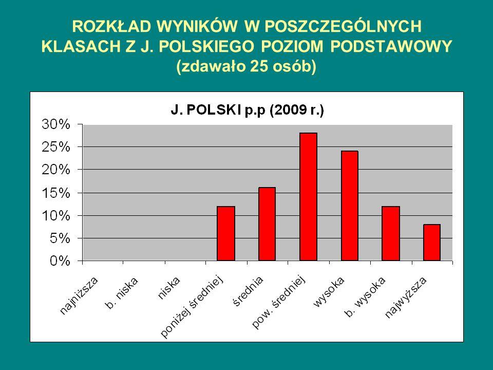 ROZKŁAD WYNIKÓW W POSZCZEGÓLNYCH KLASACH Z J. POLSKIEGO POZIOM PODSTAWOWY (zdawało 25 osób)