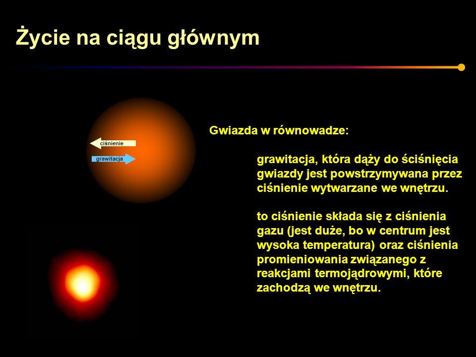 Życie na ciągu głównym grawitacja ciśnienie Gwiazda w równowadze: grawitacja, która dąży do ściśnięcia gwiazdy jest powstrzymywana przez ciśnienie wyt