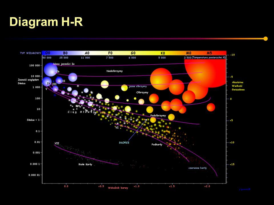 Gwiazdy o małej masie W pewnym momencie kończy się hel i zapadanie jądra trwa aż do etapu białego karła.