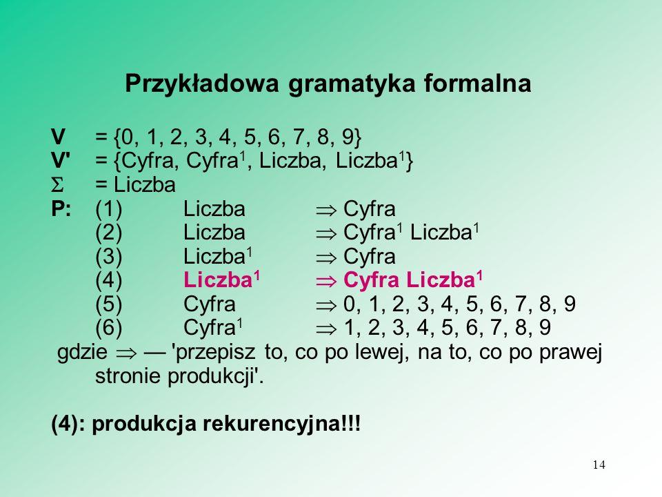 14 Przykładowa gramatyka formalna V = {0, 1, 2, 3, 4, 5, 6, 7, 8, 9} V'= {Cyfra, Cyfra 1, Liczba, Liczba 1 } = Liczba P:(1)Liczba Cyfra (2)Liczba Cyfr