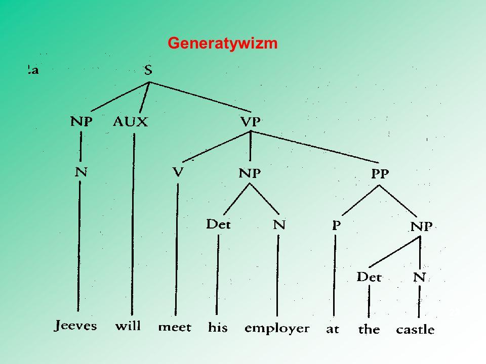 23 Generatywizm