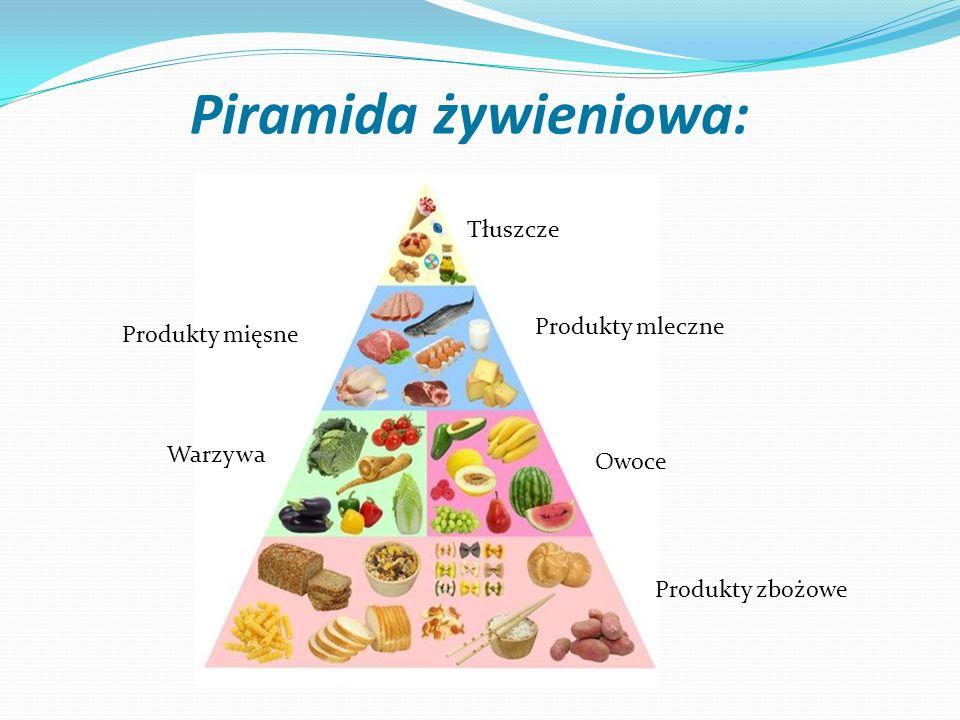 Piramida żywieniowa: Produkty zbożowe Owoce Warzywa Produkty mleczne Produkty mięsne Tłuszcze