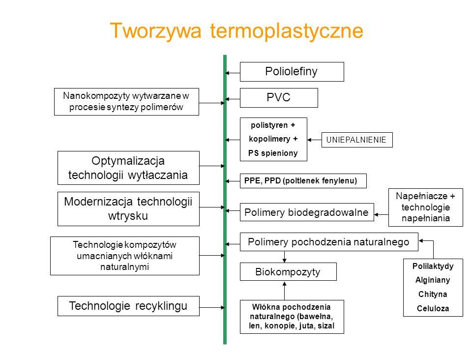 Tworzywa termoplastyczne Poliolefiny Nanokompozyty wytwarzane w procesie syntezy polimerów PVC polistyren + kopolimery + PS spieniony UNIEPALNIENIE PP