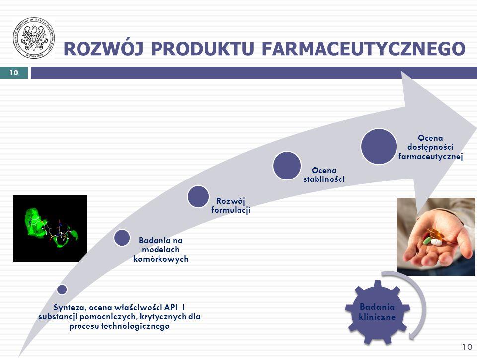 ROZWÓJ PRODUKTU FARMACEUTYCZNEGO 10 Badania kliniczne 10 Synteza, ocena właściwości API i substancji pomocniczych, krytycznych dla procesu technologic