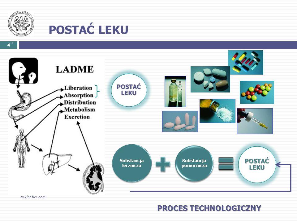 POSTAĆ LEKU 4 rxkinetics.com POSTAĆ LEKU PROCES TECHNOLOGICZNY 4 Substancja lecznicza Substancja pomocnicza POSTAĆ LEKU