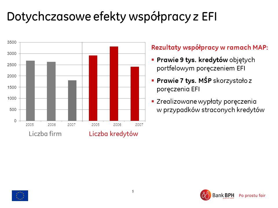 5 Dotychczasowe efekty współpracy z EFI Rezultaty współpracy w ramach MAP: Prawie 9 tys. kredytów objętych portfelowym poręczeniem EFI Prawie 7 tys. M