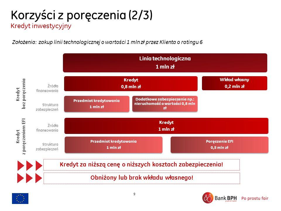 9 Korzyści z poręczenia (2/3) Kredyt inwestycyjny Założenia: zakup linii technologicznej o wartości 1 mln zł przez Klienta o ratingu 6 Kredyt za niższ