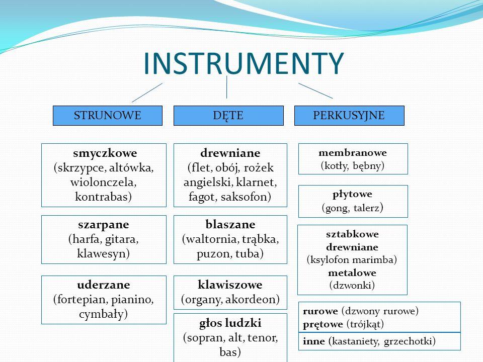 INSTRUMENTY STRUNOWEDĘTEPERKUSYJNE smyczkowe (skrzypce, altówka, wiolonczela, kontrabas) szarpane (harfa, gitara, klawesyn) uderzane (fortepian, piani