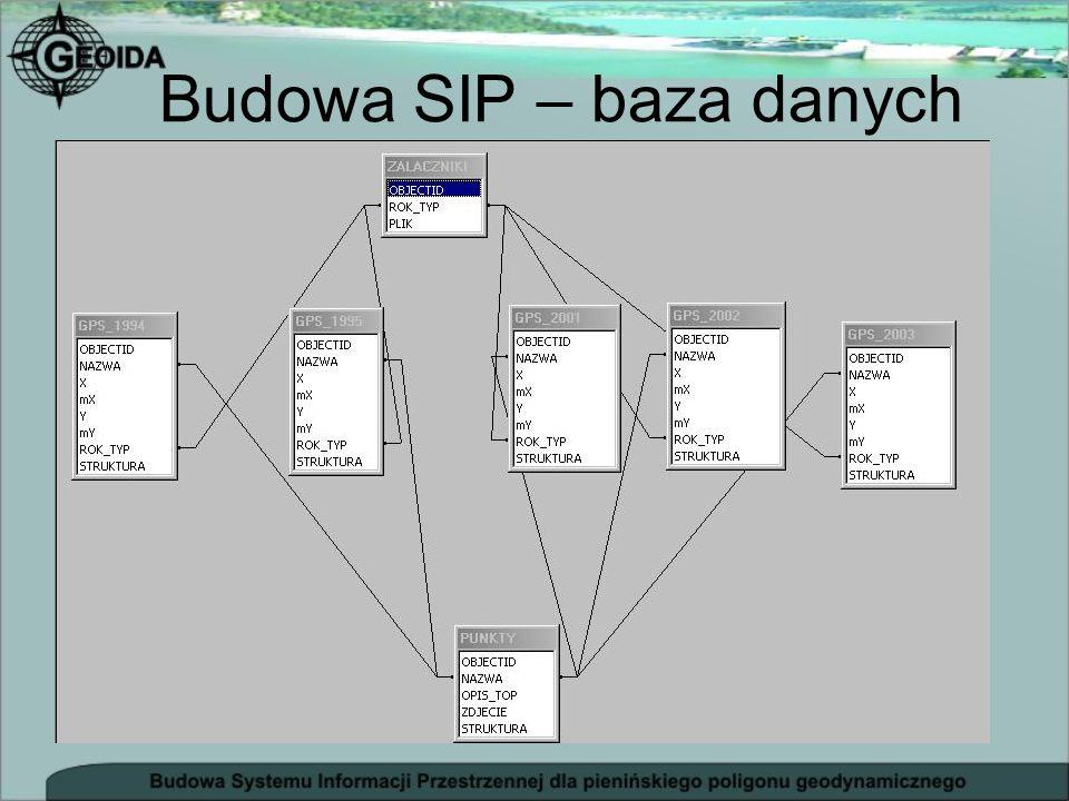 Budowa SIP – baza danych - podkład mapowy - status punktów pomiarowych (niwelacja precyzyjna, niwelacja trygonometryczna, pomiary GPS, grawimetria) -